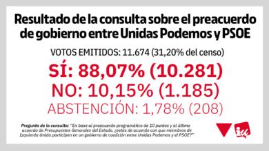 Photo of Las bases de IU respaldan con un 88% en el referéndum vinculante que miembros de esta formación participen en un Gobierno de coalición